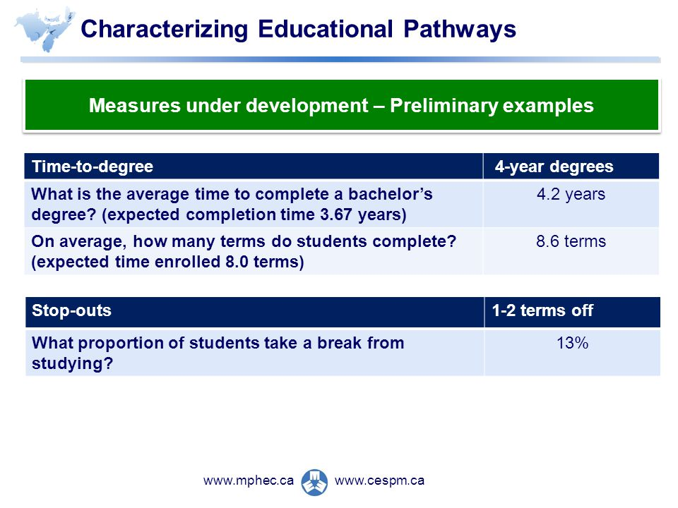 www.cespm.cawww.mphec.ca Time-to-degree 4-year degrees What is the average time to complete a bachelors degree.