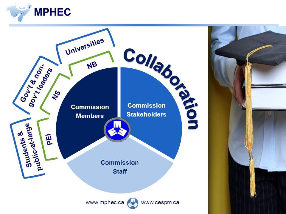 www.cespm.cawww.mphec.ca MPHEC Commission Stakeholders Commission Staff Commission Members NB NS PEI Universities Govt & non- govt leaders Students & public-at-large