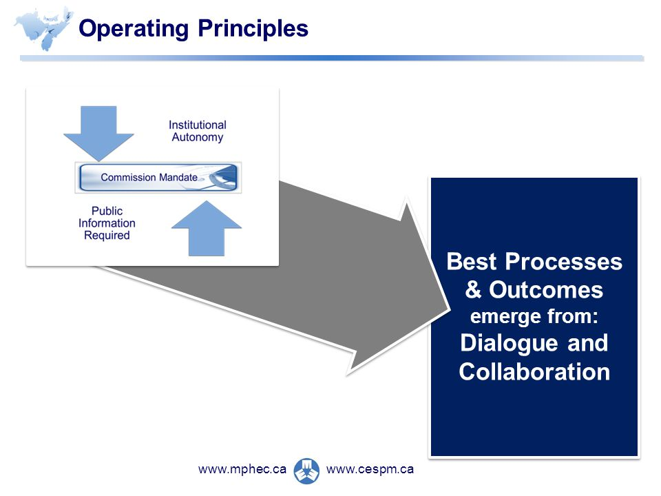 www.cespm.cawww.mphec.ca Operating Principles Best Processes & Outcomes emerge from: Dialogue and Collaboration Best Processes & Outcomes emerge from: Dialogue and Collaboration