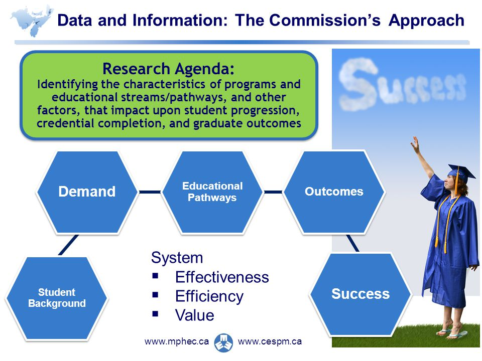 www.cespm.cawww.mphec.ca Data and Information: The Commissions Approach Research Agenda: Identifying the characteristics of programs and educational streams/pathways, and other factors, that impact upon student progression, credential completion, and graduate outcomes Research Agenda: Identifying the characteristics of programs and educational streams/pathways, and other factors, that impact upon student progression, credential completion, and graduate outcomes Demand Success Educational Pathways Educational Pathways Student Background Student Background Outcomes System Effectiveness Efficiency Value