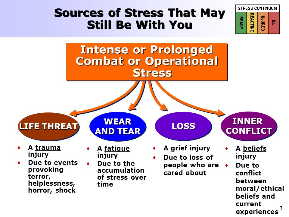 3 Sources of Stress That May Still Be With You A beliefs injury Due to conflict between moral/ethical beliefs and current experiences A fatigue injury