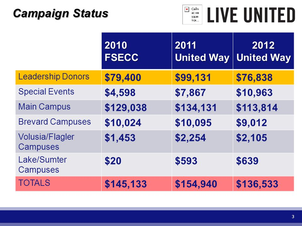 33 2010FSECC2011 United Way 2012 United Way Leadership Donors $79,400$99,131$76,838 Special Events $4,598$7,867$10,963 Main Campus $129,038$134,131$113,814 Brevard Campuses $10,024$10,095$9,012 Volusia/Flagler Campuses $1,453$2,254$2,105 Lake/Sumter Campuses $20$593$639 TOTALS $145,133$154,940$136,533 Campaign Status