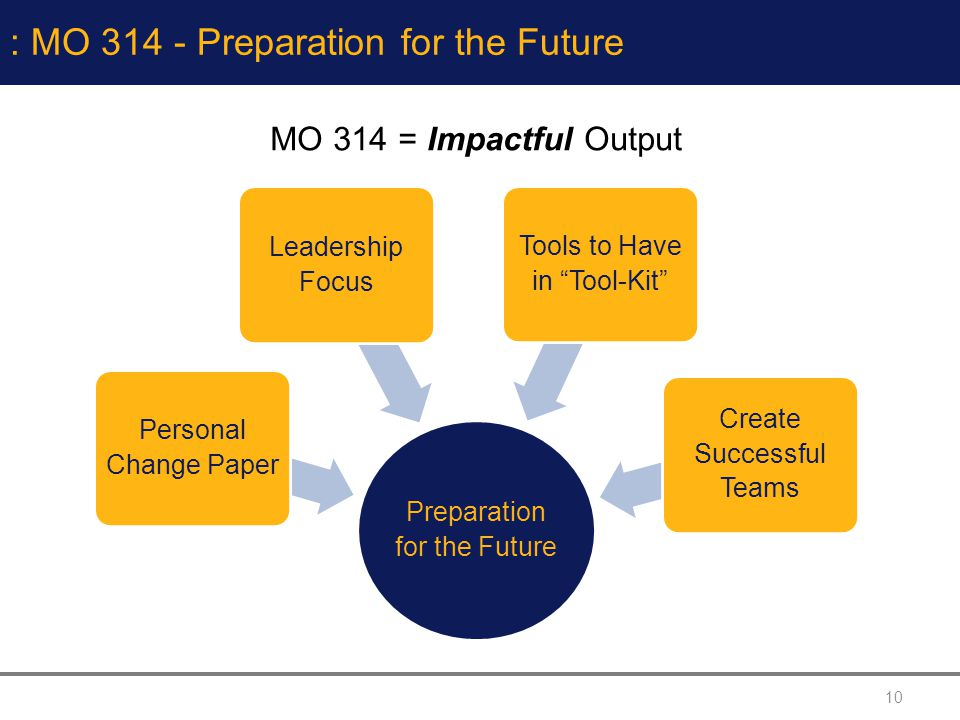 10 : MO 314 - Preparation for the Future MO 314 = Impactful Output Preparation f or the Future Leadership Fo cus Personal Chan ge Paper Tools to Have i n Tool-Kit Create Succes sful Teams
