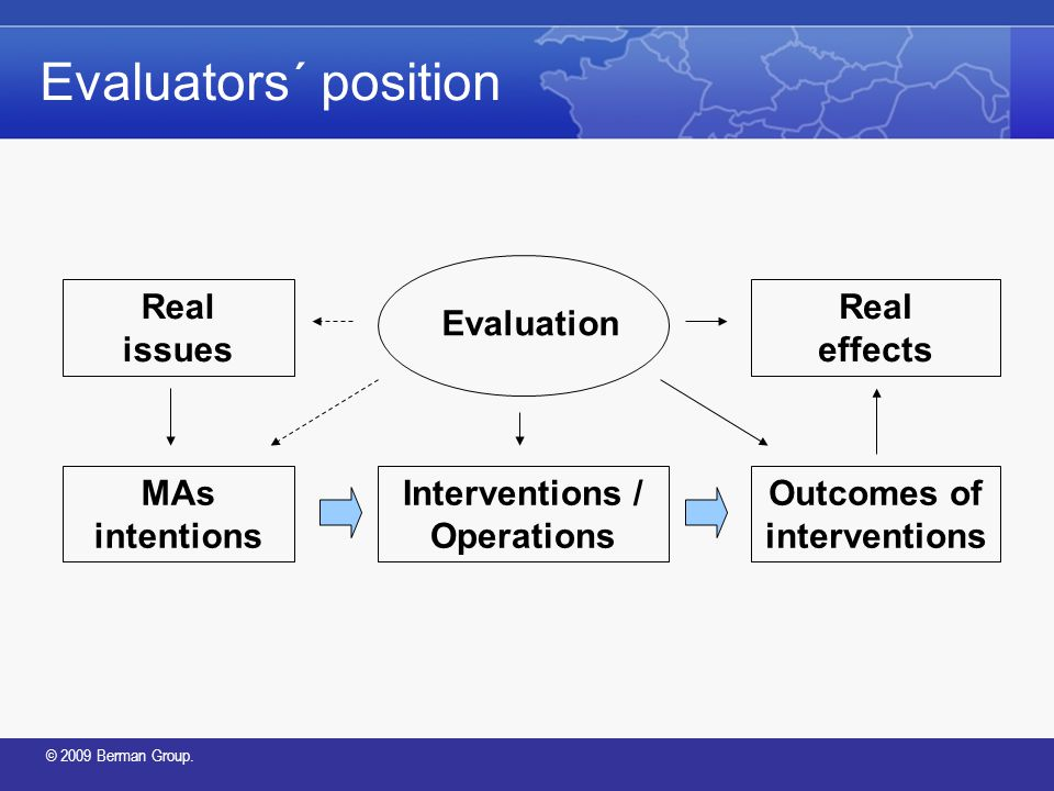 © 2009 Berman Group. Evaluators´ position Real issues MAs intentions Interventions / Operations Outcomes of interventions Real effects Evaluation