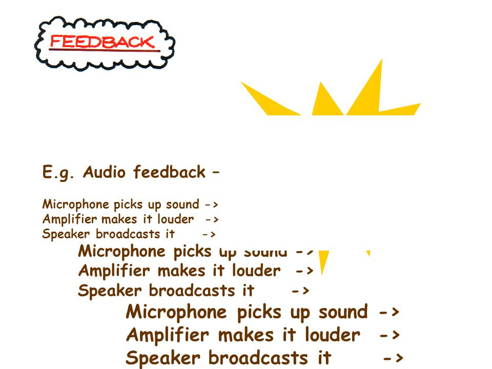 : E.g. Audio feedback – Microphone picks up sound -> Amplifier makes it louder -> Speaker broadcasts it -> Microphone picks up sound -> Amplifier make
