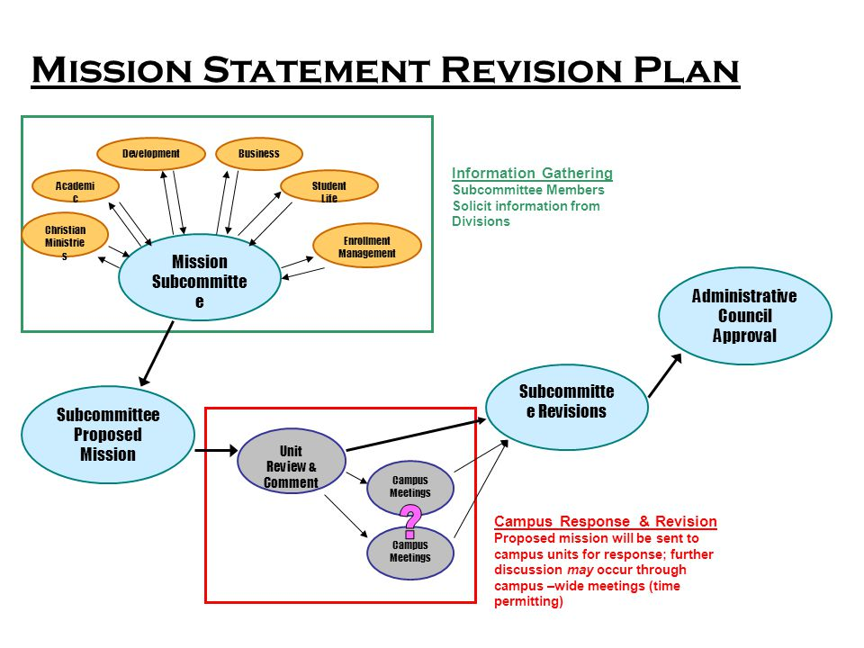 Mission Statement Revision Plan Subcommittee Proposed Mission Administrative Council Approval Campus Meetings Subcommitte e Revisions Mission Subcommitte e Campus Meetings Academi c Development Business Information Gathering Subcommittee Members Solicit information from Divisions Christian Ministrie s Enrollment Management Student Life Unit Review & Comment Campus Response & Revision Proposed mission will be sent to campus units for response; further discussion may occur through campus –wide meetings (time permitting)