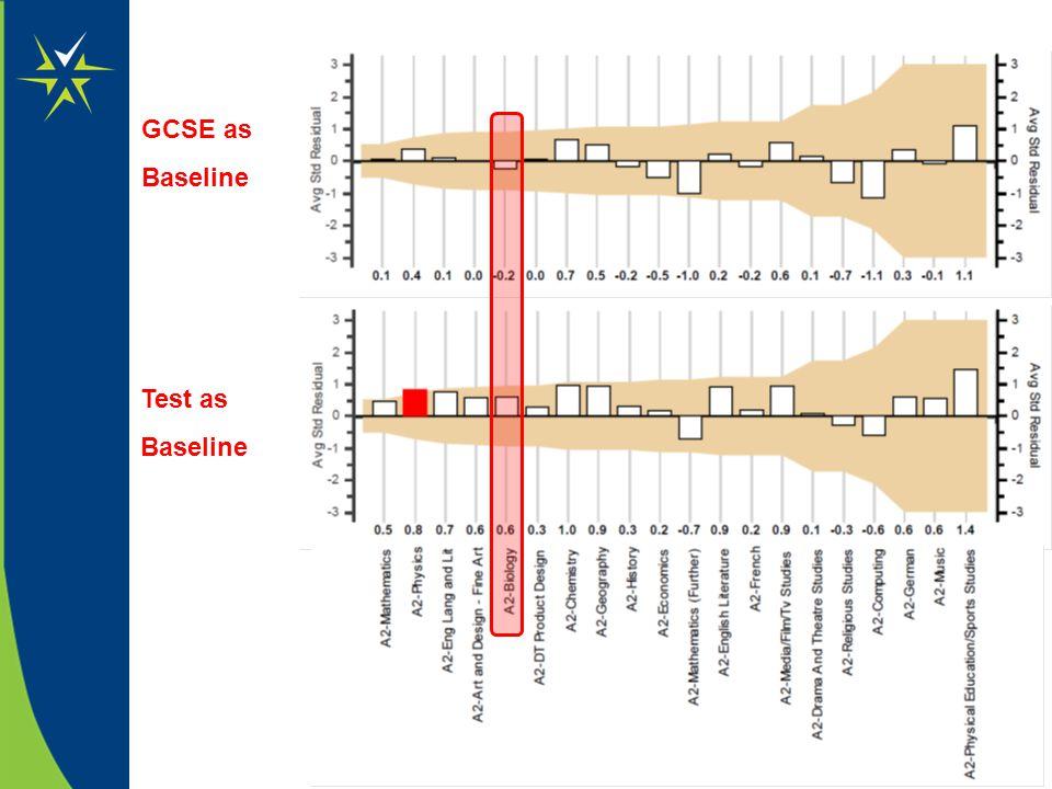 GCSE as Baseline Test as Baseline