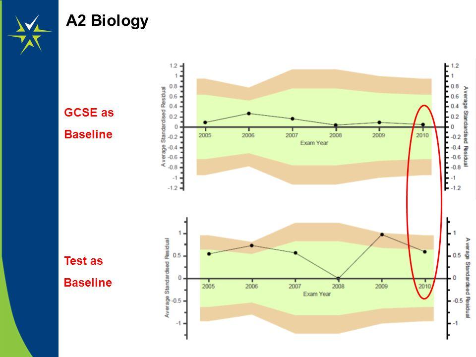 A2 Biology GCSE as Baseline Test as Baseline