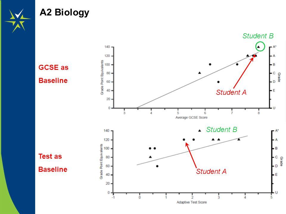 A2 Biology GCSE as Baseline Test as Baseline Student A Student B