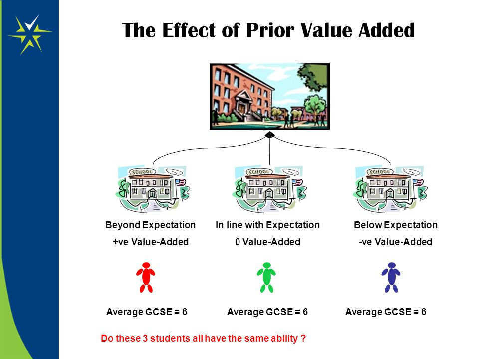 The Effect of Prior Value Added Beyond Expectation +ve Value-Added In line with Expectation 0 Value-Added Below Expectation -ve Value-Added Average GC