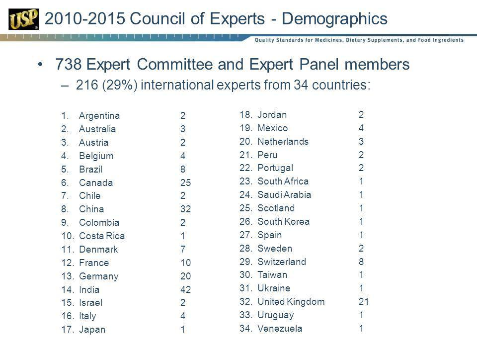 738 Expert Committee and Expert Panel members –216 (29%) international experts from 34 countries: 1.Argentina 2 2.Australia3 3.Austria2 4.Belgium4 5.Brazil8 6.Canada25 7.Chile2 8.China32 9.Colombia2 10.Costa Rica1 11.Denmark7 12.France10 13.Germany20 14.India42 15.Israel2 16.Italy4 17.Japan1 2010-2015 Council of Experts - Demographics 18.Jordan2 19.Mexico4 20.Netherlands3 21.Peru2 22.Portugal2 23.South Africa1 24.Saudi Arabia1 25.Scotland1 26.South Korea1 27.Spain1 28.Sweden2 29.Switzerland8 30.Taiwan1 31.Ukraine 1 32.United Kingdom21 33.