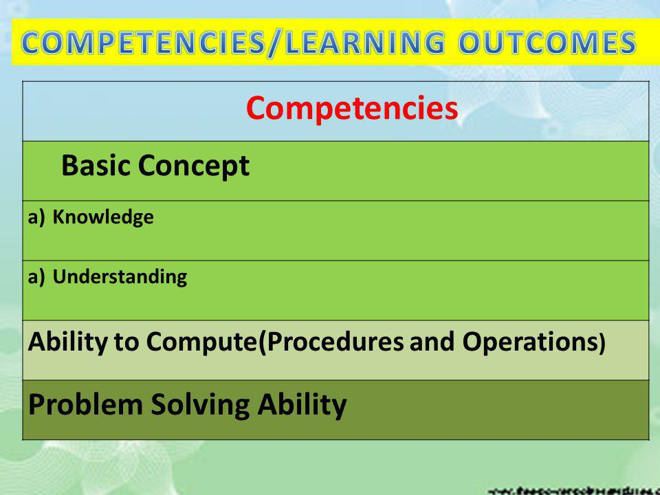 Competencies Basic Concept a)Knowledge a)Understanding Ability to Compute(Procedures and Operations ) Problem Solving Ability