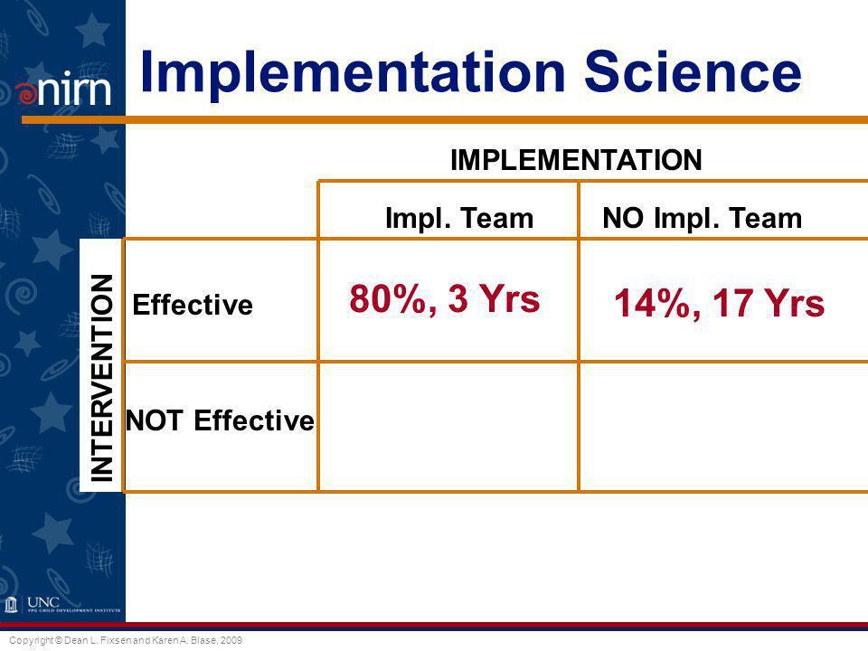 Copyright © Dean L. Fixsen and Karen A. Blase, 2009 Implementation Science Impl. TeamNO Impl. Team Effective NOT Effective IMPLEMENTATION INTERVENTION