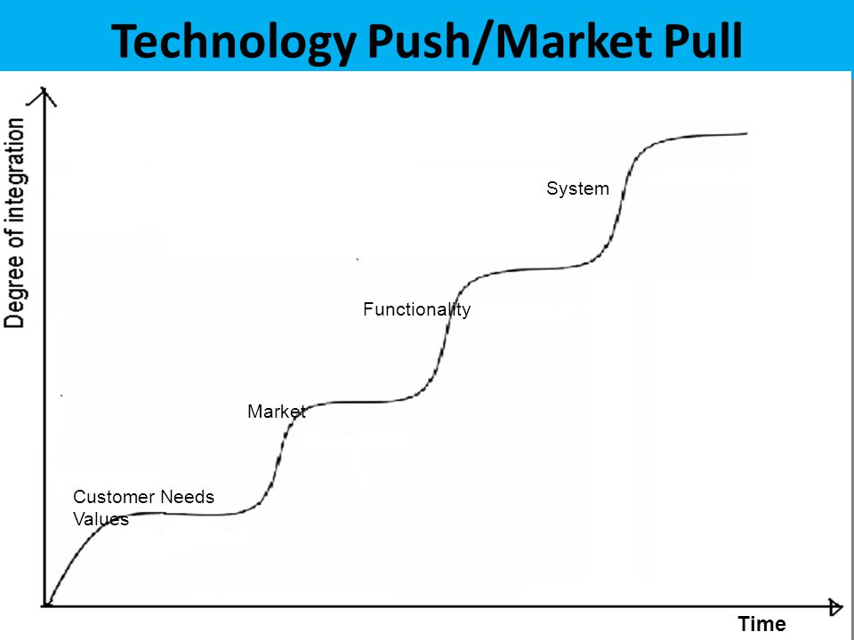 Technology Push/Market Pull Time Customer Needs Values Market Functionality System
