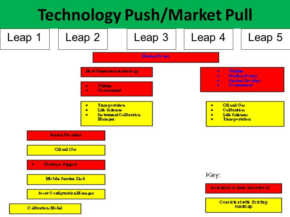 Technology Push/Market Pull Leap 5Leap 4Leap 3Leap 2Leap 1