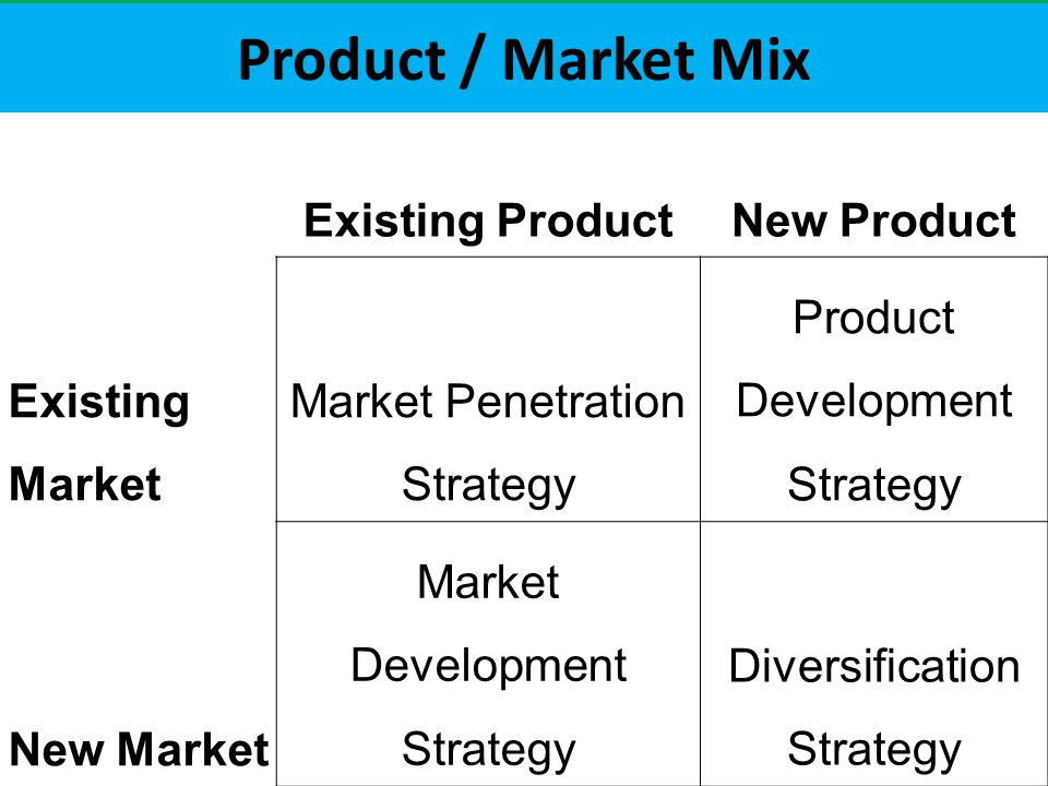 Product / Market Mix Existing ProductNew Product Existing Market Market Penetration Strategy Product Development Strategy New Market Market Development Strategy Diversification Strategy