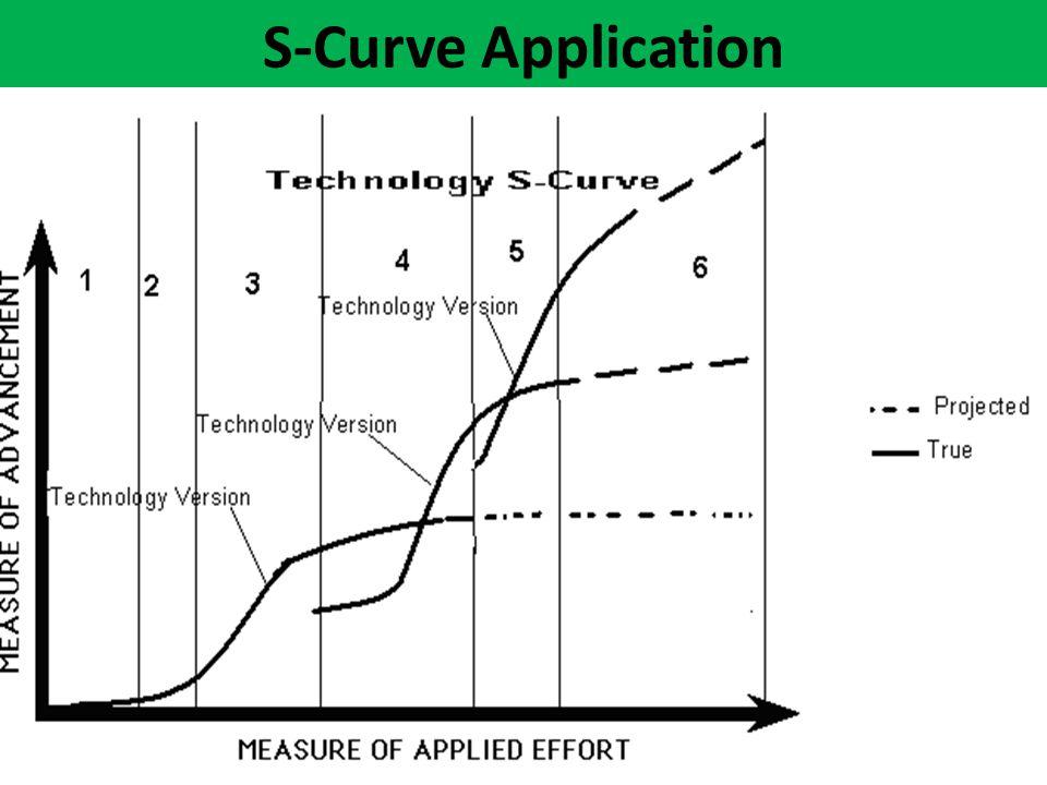 S-Curve Application