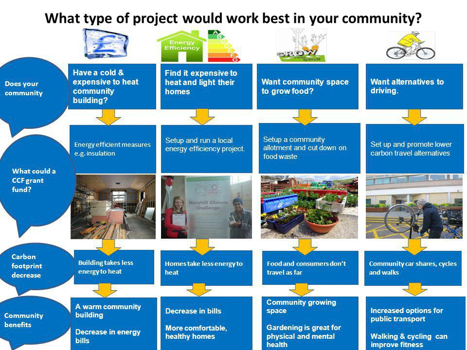 What type of project would work best in your community.