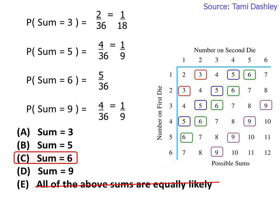 (A) Sum = 3 (B) Sum = 5 (C) Sum = 6 (D) Sum = 9 (E) All of the above sums are equally likely P( Sum = 3 ) = P( Sum = 5 ) = P( Sum = 6 ) = P( Sum = 9 )