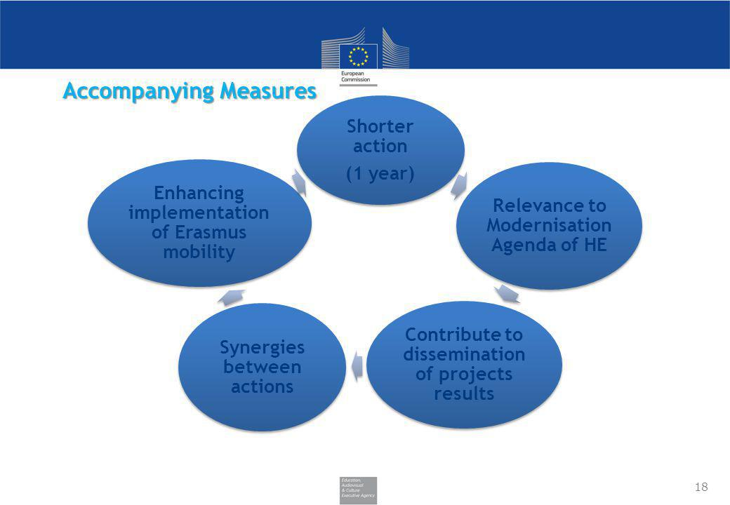 Accompanying Measures Shorter action (1 year) Relevance to Modernisation Agenda of HE Contribute to dissemination of projects results Synergies betwee