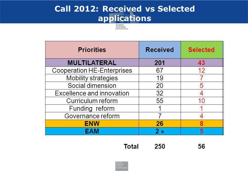 Call 2012: Received vs Selected applications PrioritiesReceivedSelected MULTILATERAL20143 Cooperation HE-Enterprises6712 Mobility strategies197 Social