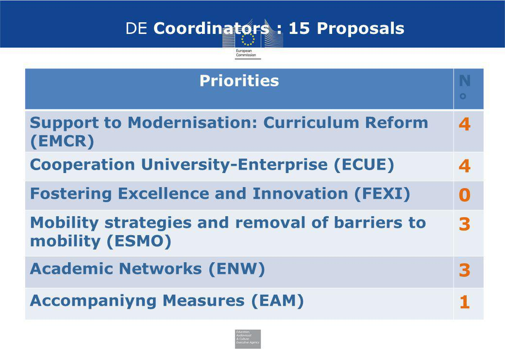 DE Coordinators : 15 Proposals PrioritiesN°N° Support to Modernisation: Curriculum Reform (EMCR) 4 Cooperation University-Enterprise (ECUE) 4 Fosterin