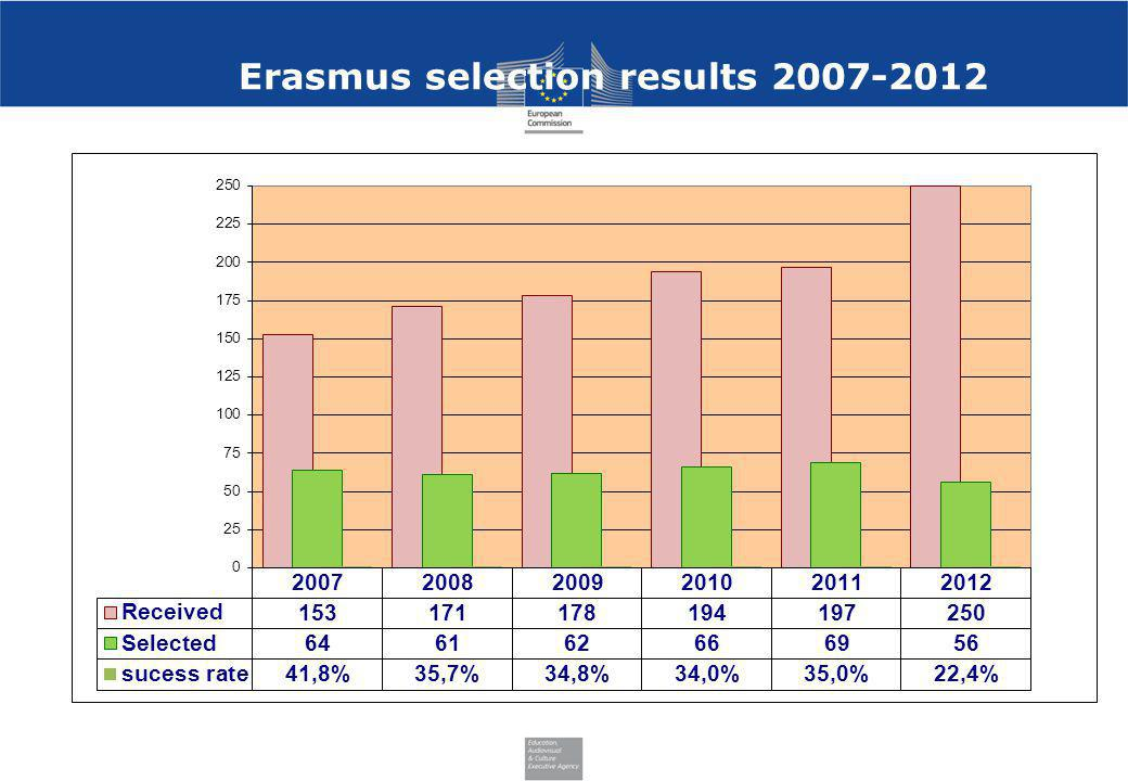 Erasmus selection results 2007-2012