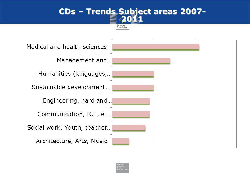 CDs – Trends Subject areas 2007- 2011