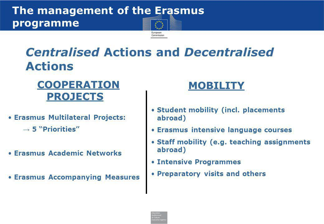 The management of the Erasmus programme MOBILITY Centralised Actions and Decentralised Actions Erasmus Multilateral Projects: 5 Priorities Erasmus Aca