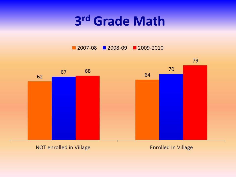 3 rd Grade Math
