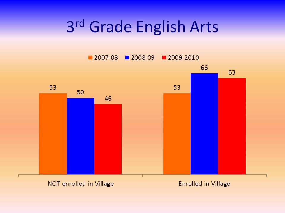 3 rd Grade English Arts