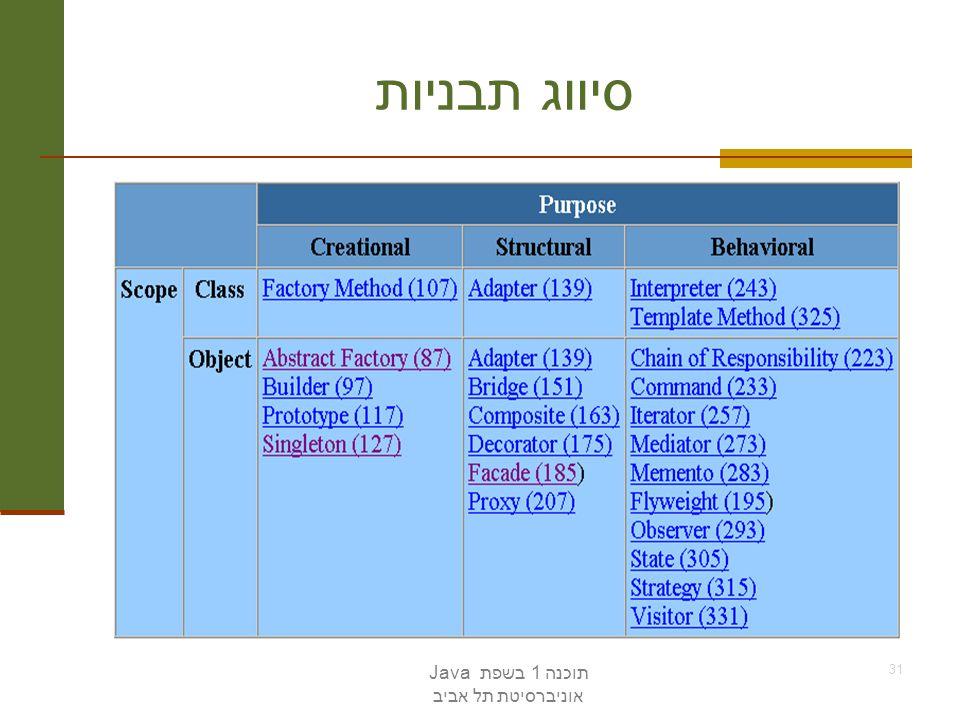 תוכנה 1 בשפת Java אוניברסיטת תל אביב 31 סיווג תבניות