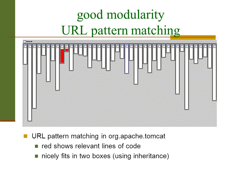 תוכנה 1 בשפת Java אוניברסיטת תל אביב 42 good modularity URL pattern matching URL pattern matching in org.apache.tomcat red shows relevant lines of cod