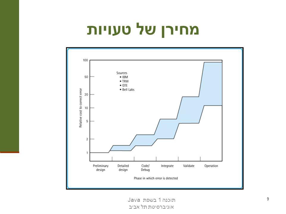תוכנה 1 בשפת Java אוניברסיטת תל אביב 9 מחירן של טעויות
