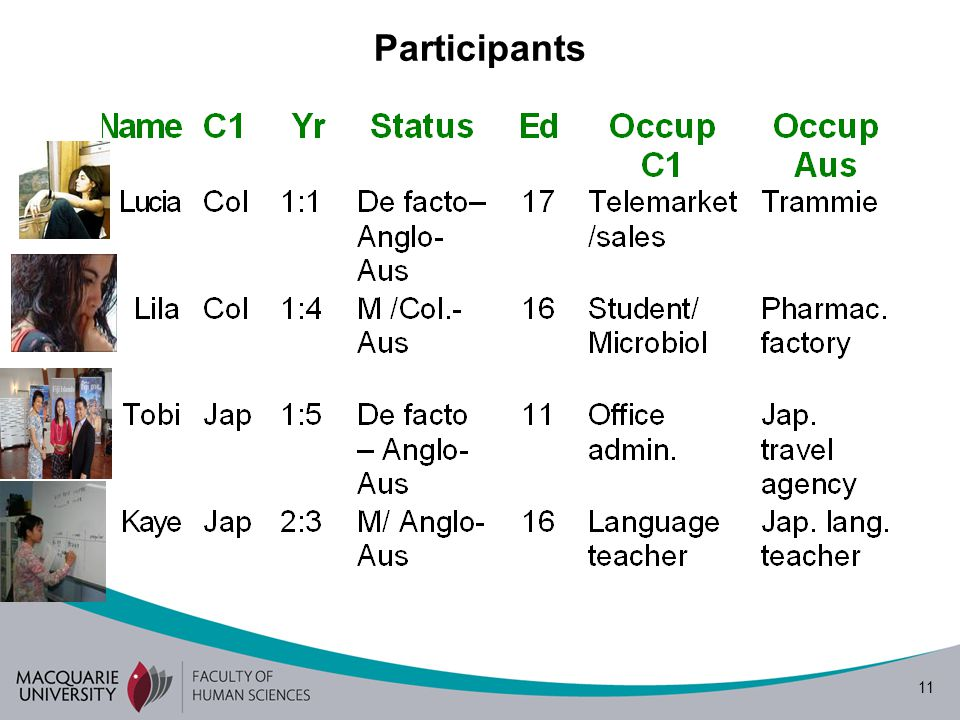 11 Participants