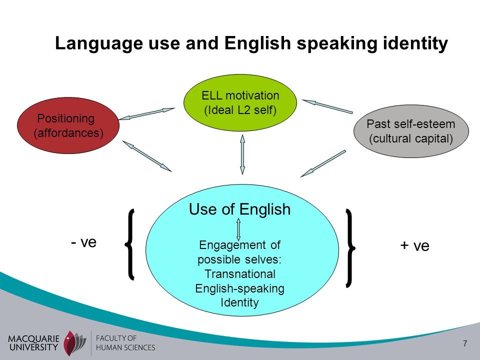 7 Language use and English speaking identity Positioning (affordances) ELL motivation (Ideal L2 self) Past self-esteem (cultural capital) + ve - ve Use of English Engagement of possible selves: Transnational English-speaking Identity