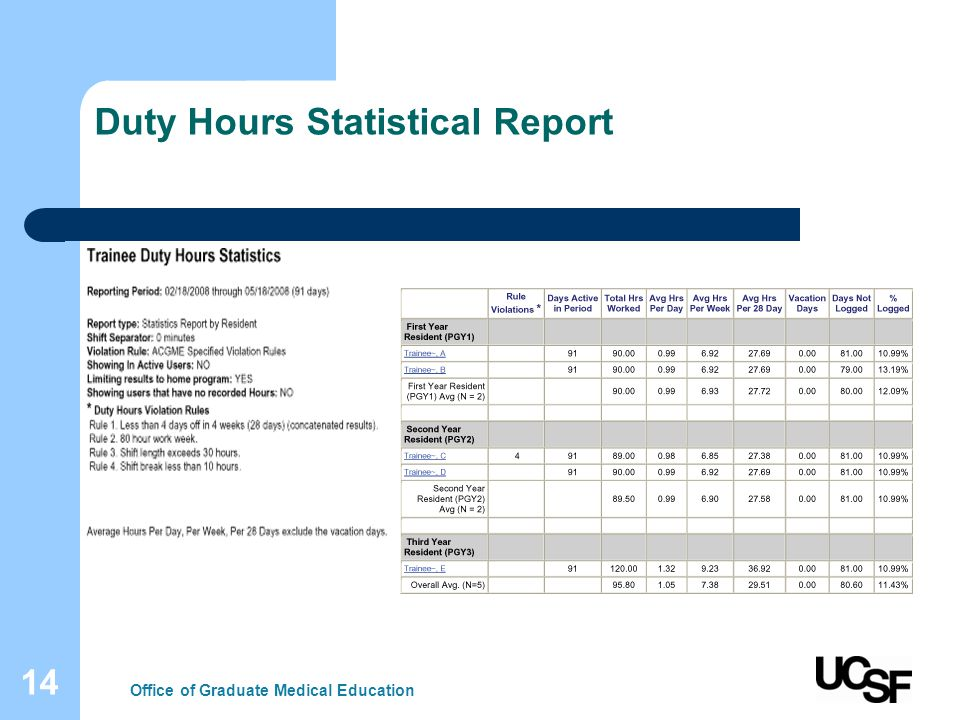 14 Duty Hours Statistical Report Office of Graduate Medical Education