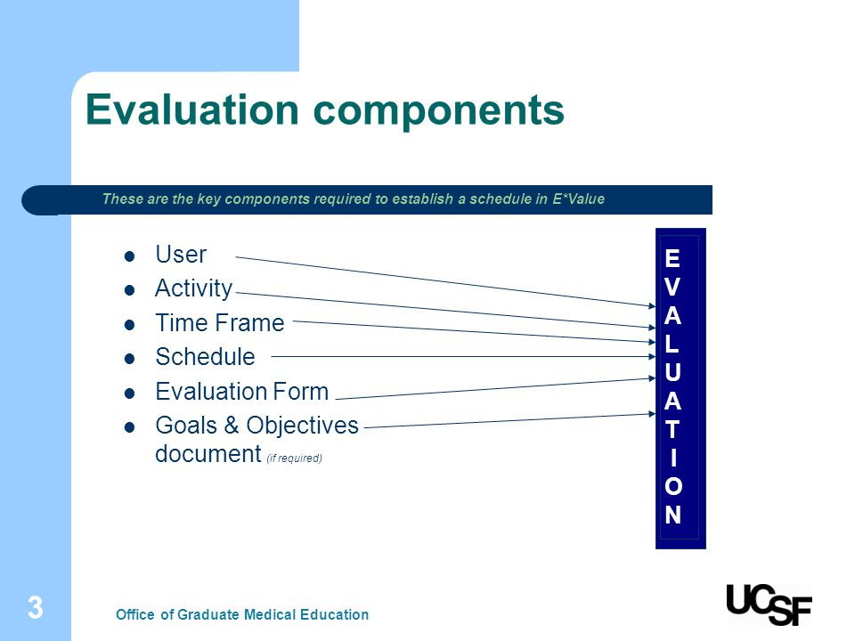 3 Evaluation components User Activity Time Frame Schedule Evaluation Form Goals & Objectives document (if required) EVALUAT ION Office of Graduate Medical Education These are the key components required to establish a schedule in E*Value