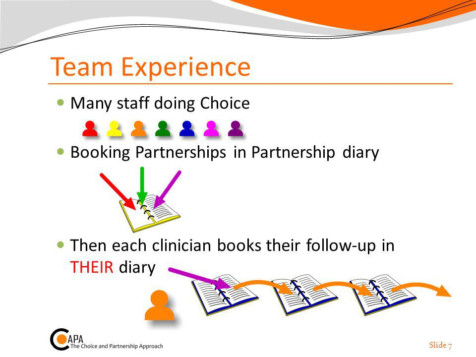 Team Experience Many staff doing Choice Booking Partnerships in Partnership diary Then each clinician books their follow-up in THEIR diary Slide 7