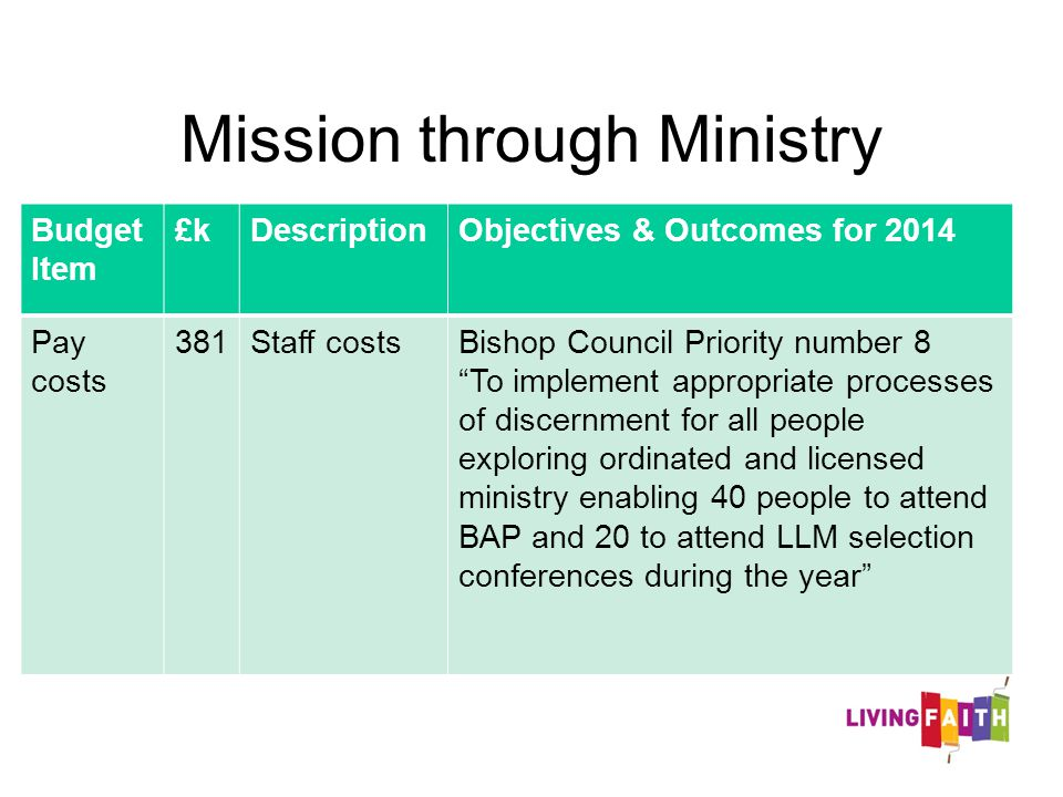 Mission through Ministry Budget Item £kDescriptionObjectives & Outcomes for 2014 Pay costs 381Staff costsBishop Council Priority number 8 To implement appropriate processes of discernment for all people exploring ordinated and licensed ministry enabling 40 people to attend BAP and 20 to attend LLM selection conferences during the year
