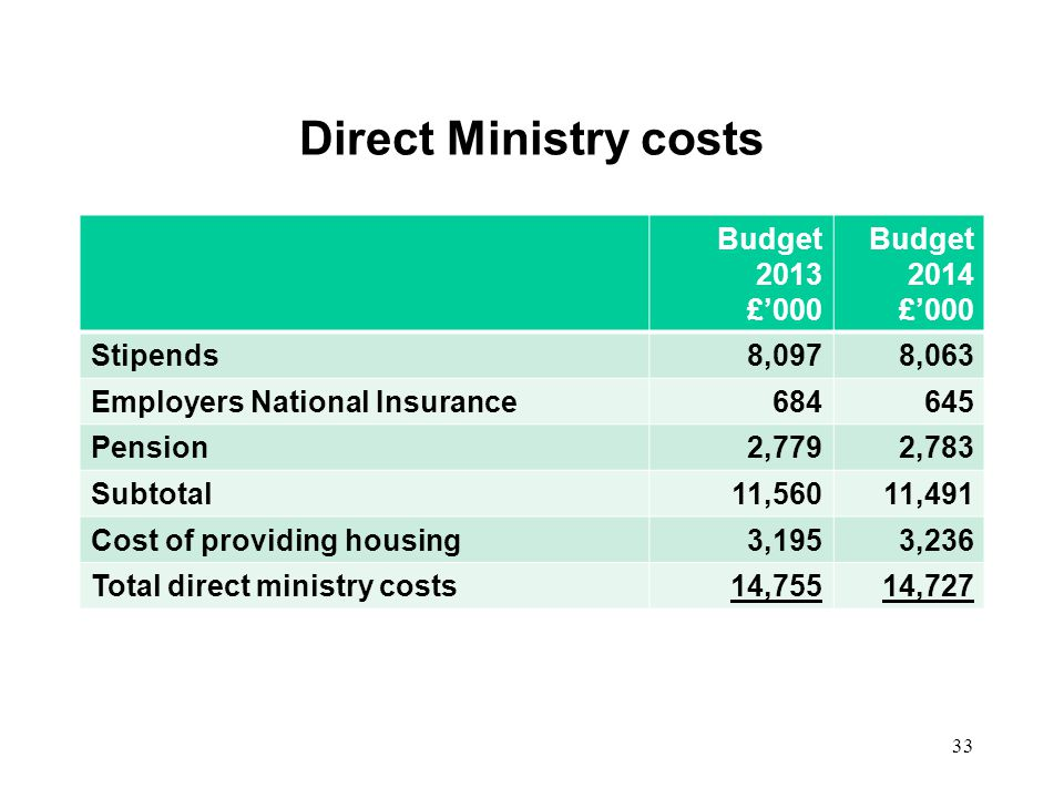 Direct Ministry costs Budget 2013 £000 Budget 2014 £000 Stipends8,0978,063 Employers National Insurance684645 Pension2,7792,783 Subtotal11,56011,491 Cost of providing housing3,1953,236 Total direct ministry costs14,75514,727 33