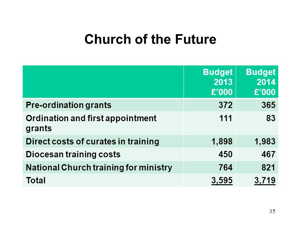 Church of the Future Budget 2013 £000 Budget 2014 £000 Pre-ordination grants372365 Ordination and first appointment grants 11183 Direct costs of curat