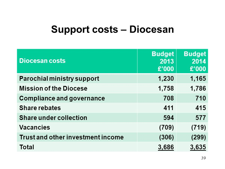 Support costs – Diocesan Diocesan costs Budget 2013 £000 Budget 2014 £000 Parochial ministry support1,2301,165 Mission of the Diocese1,7581,786 Compli