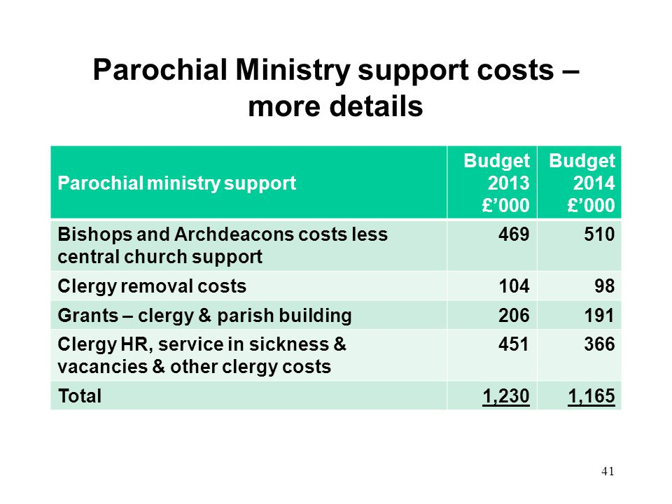 Parochial Ministry support costs – more details Parochial ministry support Budget 2013 £000 Budget 2014 £000 Bishops and Archdeacons costs less centra