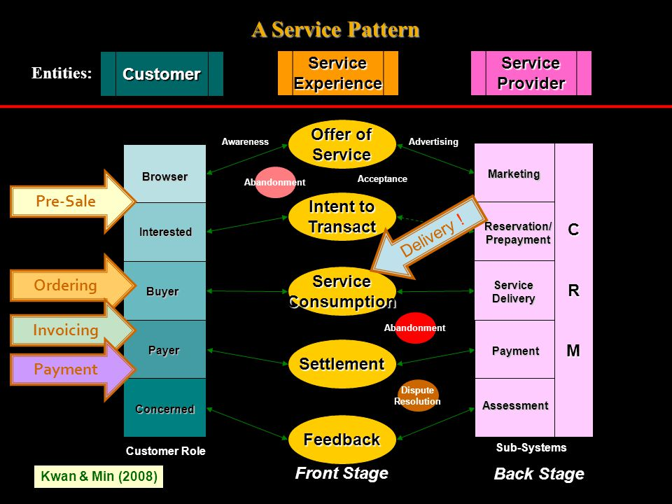 Offer of Service Intent to Transact ServiceConsumption Settlement Feedback CRM Marketing Reservation/Prepayment ServiceDelivery Payment Assessment Browser Interested Buyer Payer Concerned Abandonment Front Stage Back Stage Customer Role Sub-Systems Customer ServiceExperienceServiceProvider Entities: Dispute Resolution Acceptance AdvertisingAwareness Pre-Sale Ordering Invoicing Payment Kwan & Min (2008) Delivery .