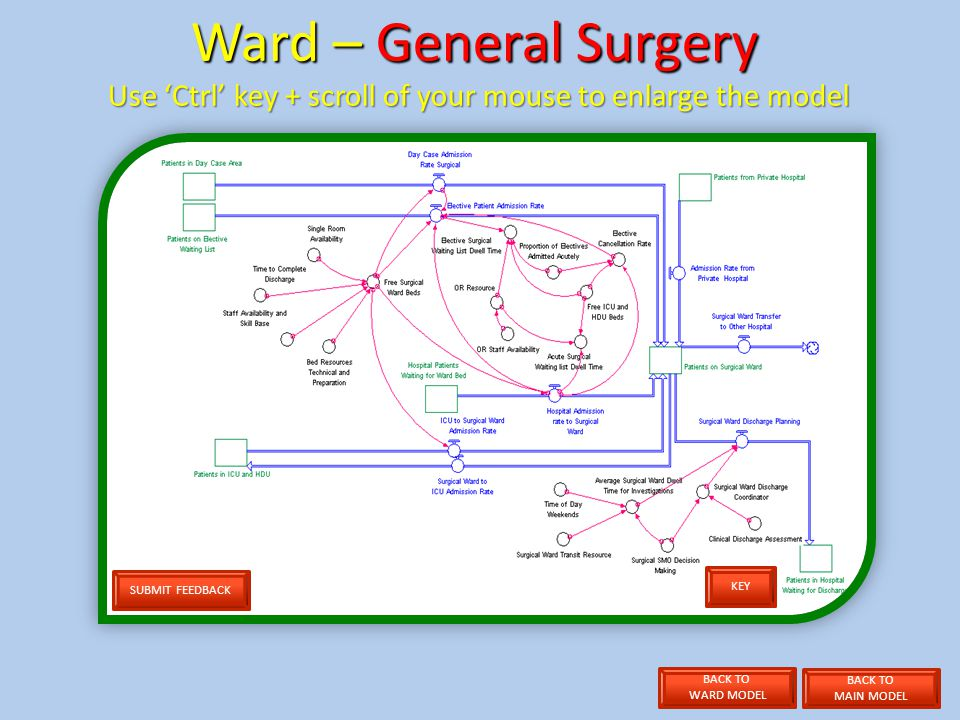 SUBMIT FEEDBACK Ward – General Surgery Use Ctrl key + scroll of your mouse to enlarge the model KEY BACK TO MAIN MODEL BACK TO WARD MODEL