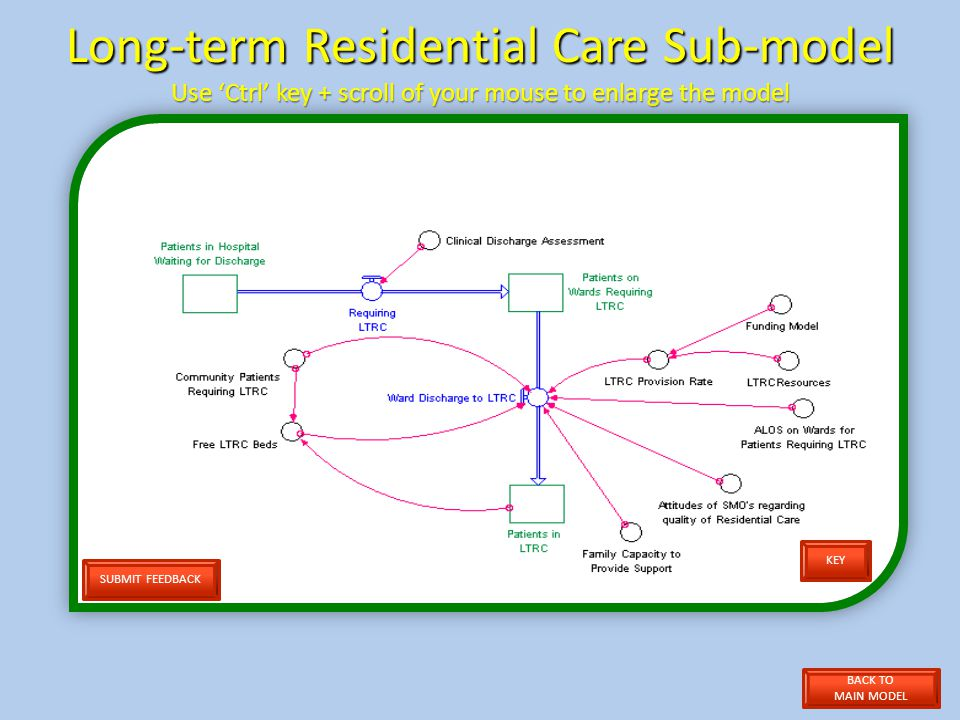 Long-term Residential Care Sub-model Use Ctrl key + scroll of your mouse to enlarge the model SUBMIT FEEDBACK KEY BACK TO MAIN MODEL