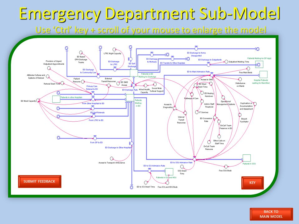 Emergency Department Sub-Model Use Ctrl key + scroll of your mouse to enlarge the model SUBMIT FEEDBACK BACK TO MAIN MODEL KEY