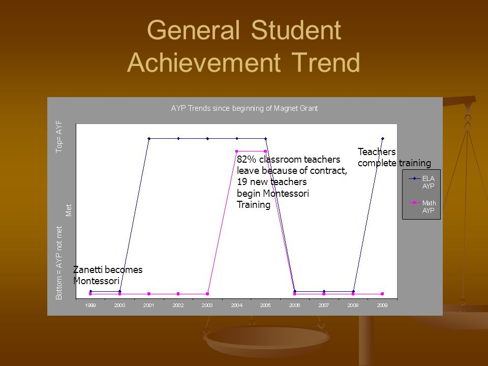 General Student Achievement Trend 82% classroom teachers leave because of contract, 19 new teachers begin Montessori Training Teachers complete traini
