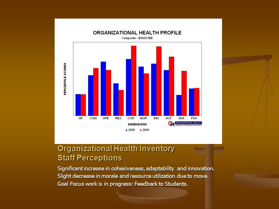 Organizational Health Inventory Staff Perceptions Significant increase in cohesiveness, adaptability and innovation. Slight decrease in morale and res
